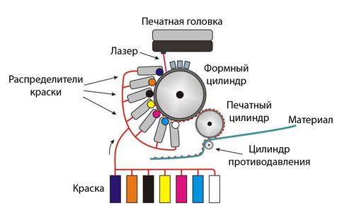 цифровая печать этикеток